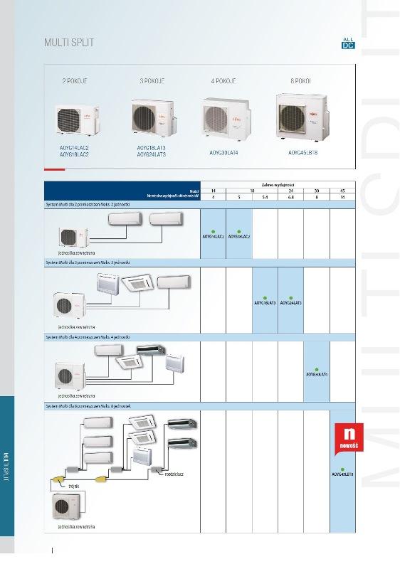 Klimatyzacja multi split Fujitsu